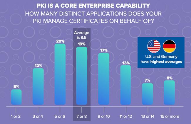 prioritize PKI security