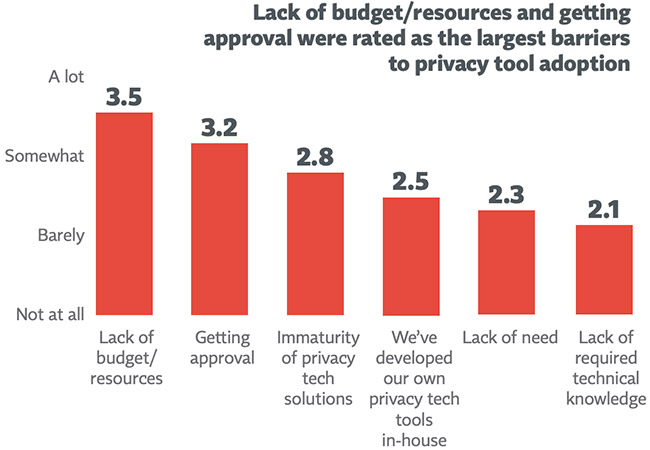 privacy tech purchasing decisions