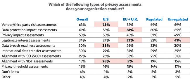privacy programs