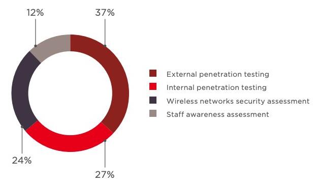 penetration testing effectiveness