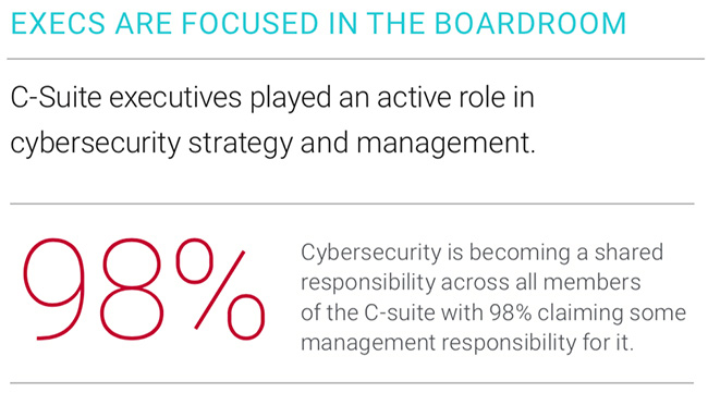 cybersecurity key business driver