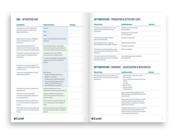 RFP templates