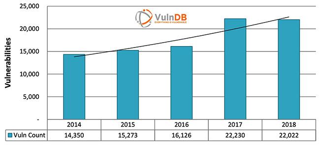 2018 vulnerabilities public exploits