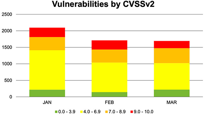reported vulnerabilities Q1 2019