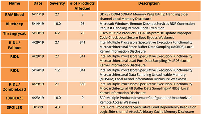 vulnerabilities first half 2019