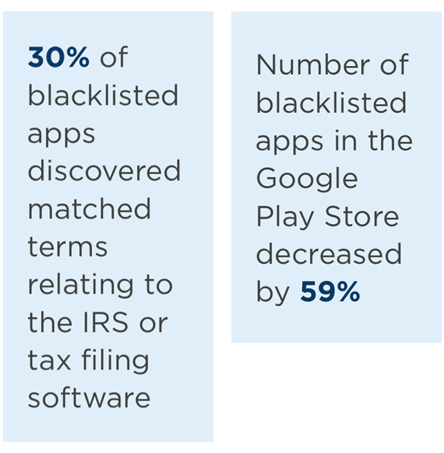 blacklisted apps increase