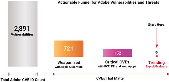 weaponizing vulnerabilities