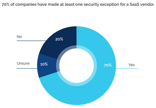 SaaS security fears