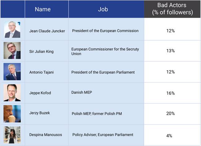 bad actors misinformation EU elections