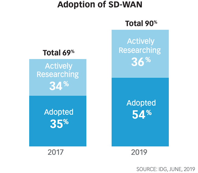 SD-WAN adoption barriers