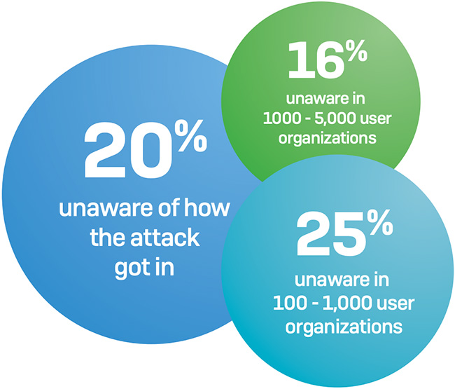 endpoint security facts