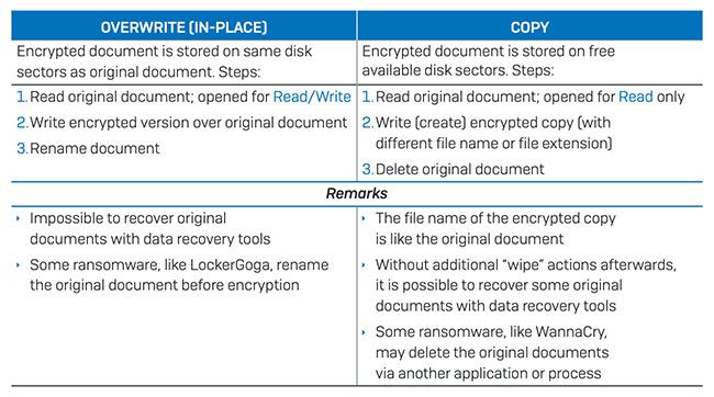 ransomware attack techniques