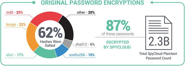 indicators of poor password hygiene