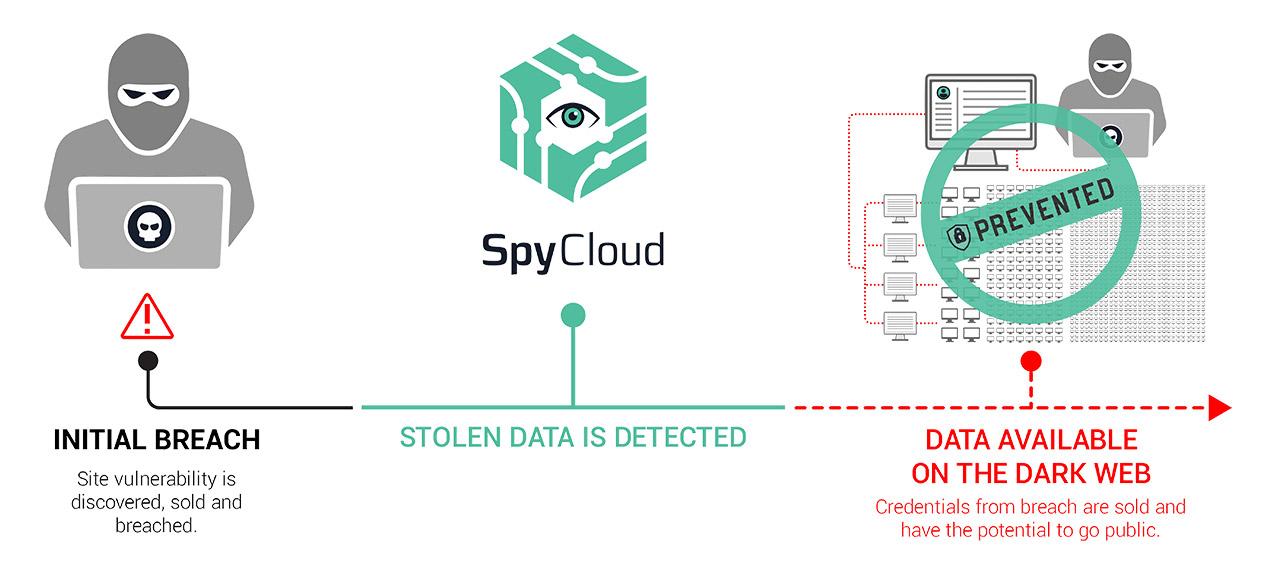 SpyCloud Active Directory Guardian