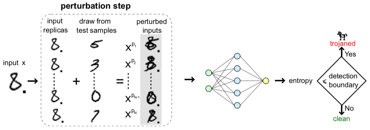 attack deep neural network