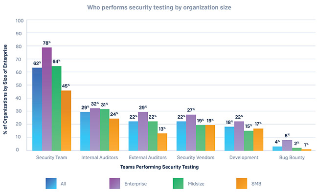 continuous crowdsourced security testing