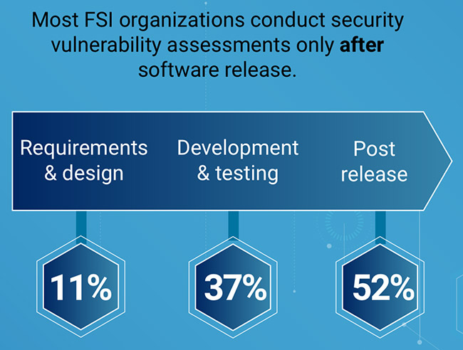 fsi insecure software