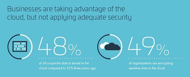 cloud data storage security