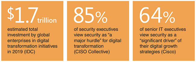 data security digital transformation