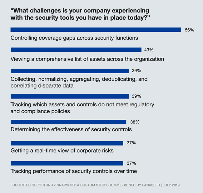 confidence in cybersecurity tools