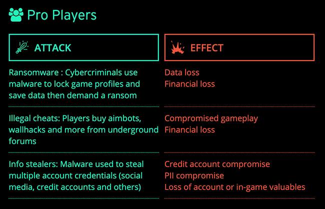 eSports cybercrime