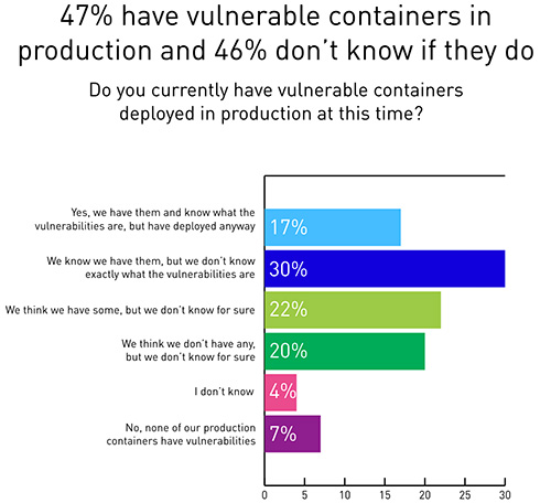 container security incidents