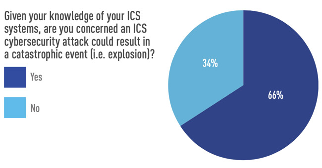 ICS cybersecurity investment