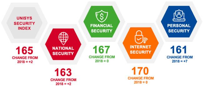 2019 Unisys Security Index