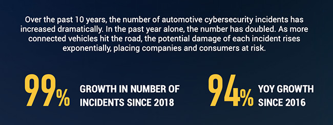 automotive cybersecurity incidents