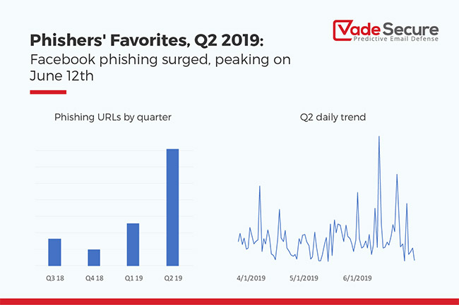 Facebook phishing surges