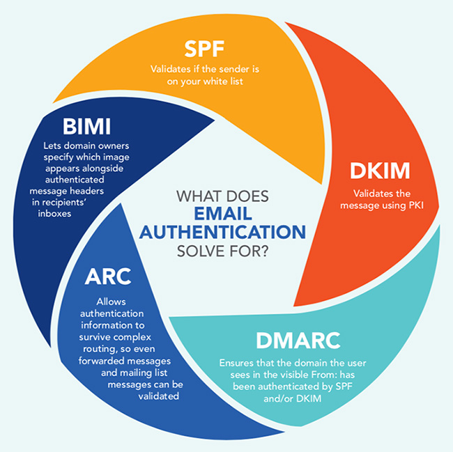 email authentication use growing