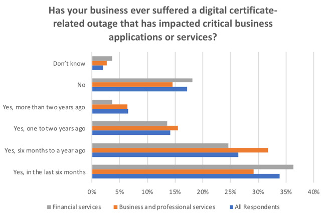 financial services certificate-related outages