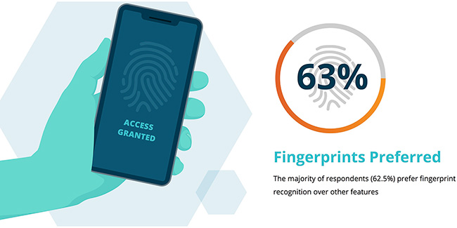 increased appetite for biometrics