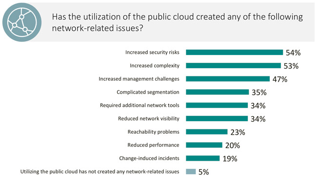 network infrastructure challenges caused by the cloud