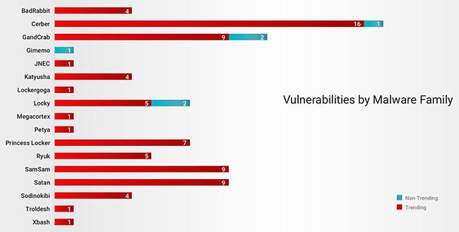vulnerabilities ransomware