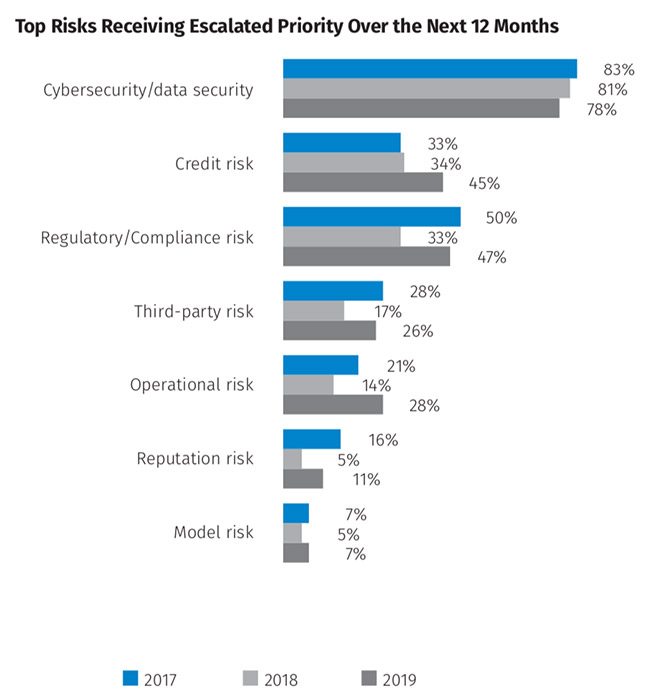 risk challenges financial organizations