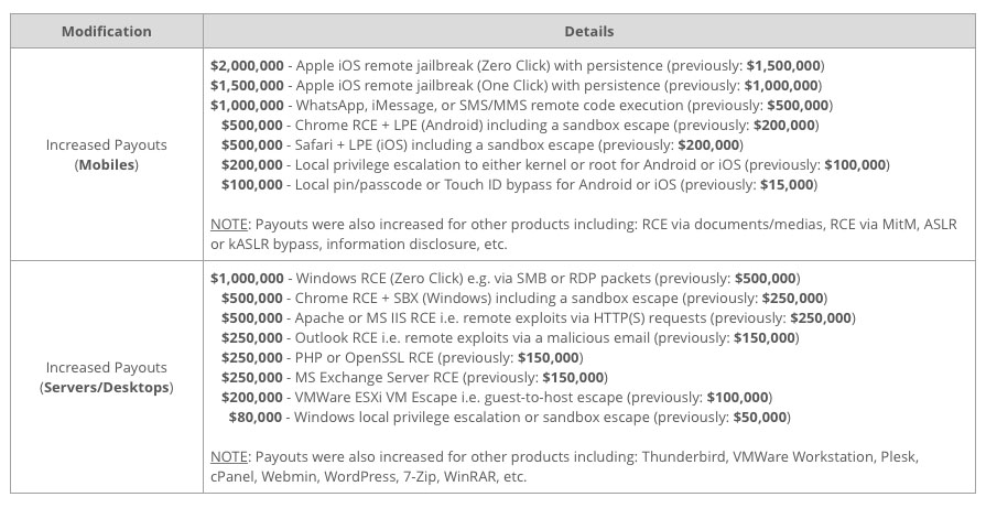 zero-day exploits prices