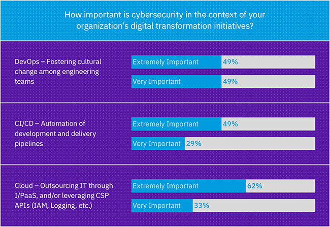 digital transformation security approach