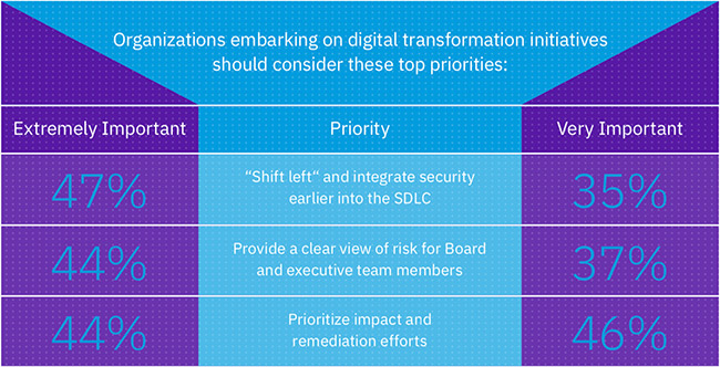 digital transformation security approach