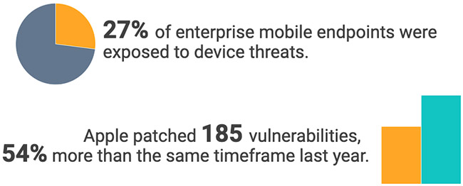 mobile threats attacks increase
