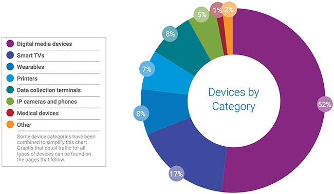 enterprises IoT footprint