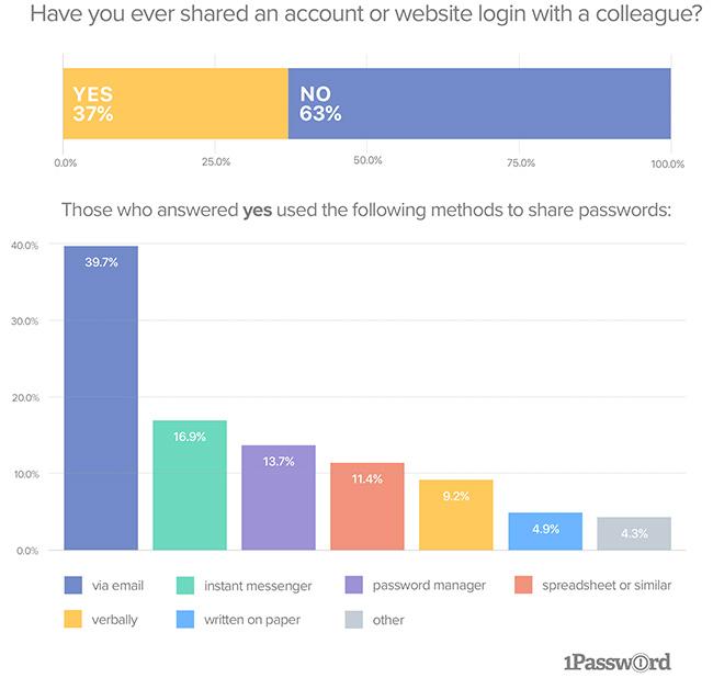 shadow IT passwords