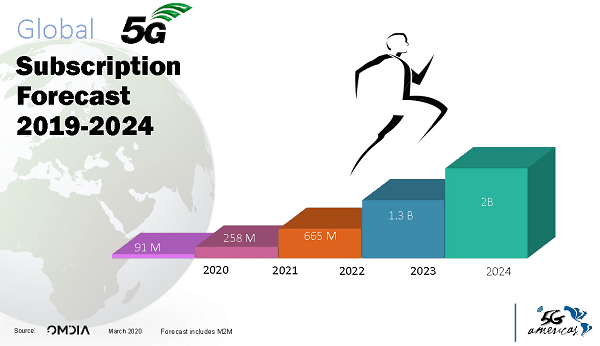 5G adoption