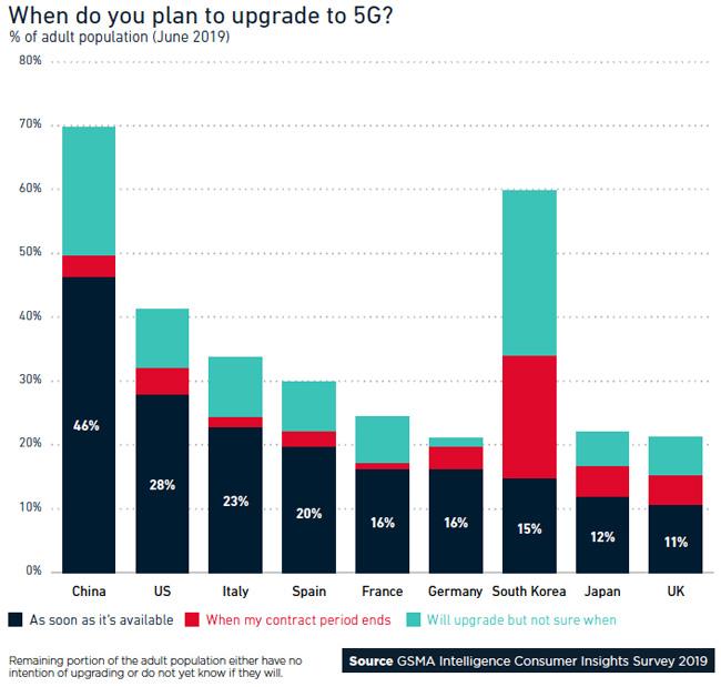 5G upgrade