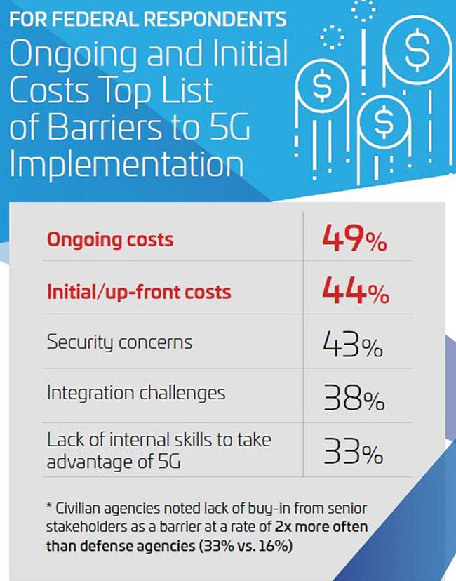 barriers 5G implementation