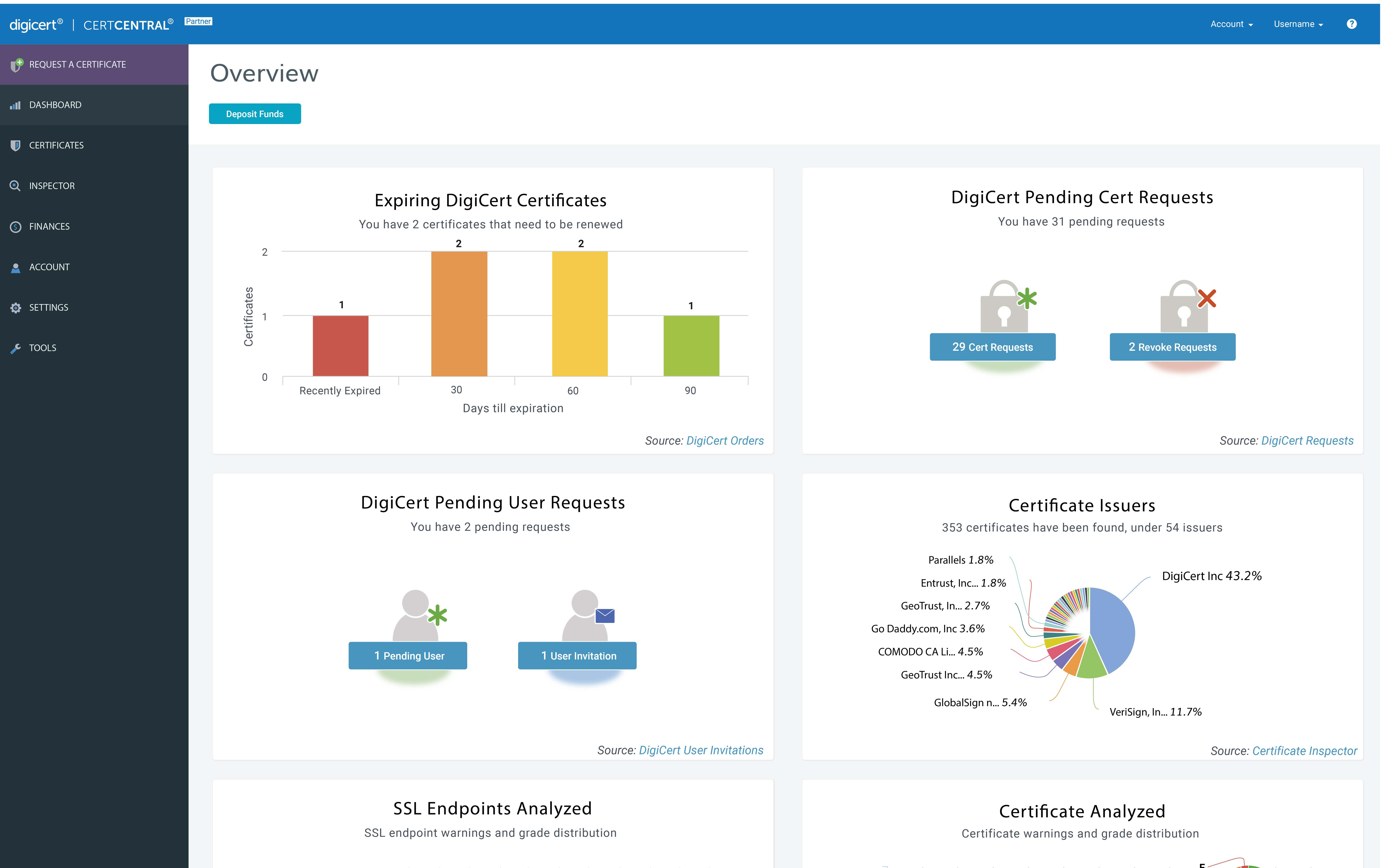 TLS certificate management