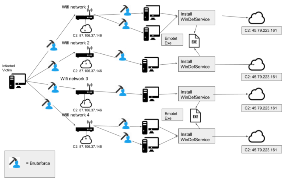 emotet spread Wi-Fi networks