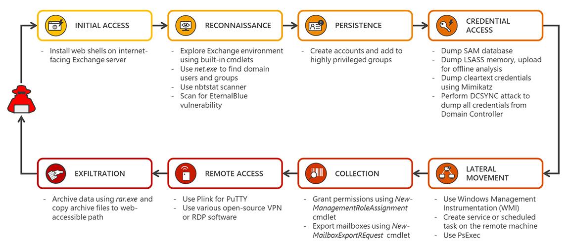 target Microsoft Exchange servers