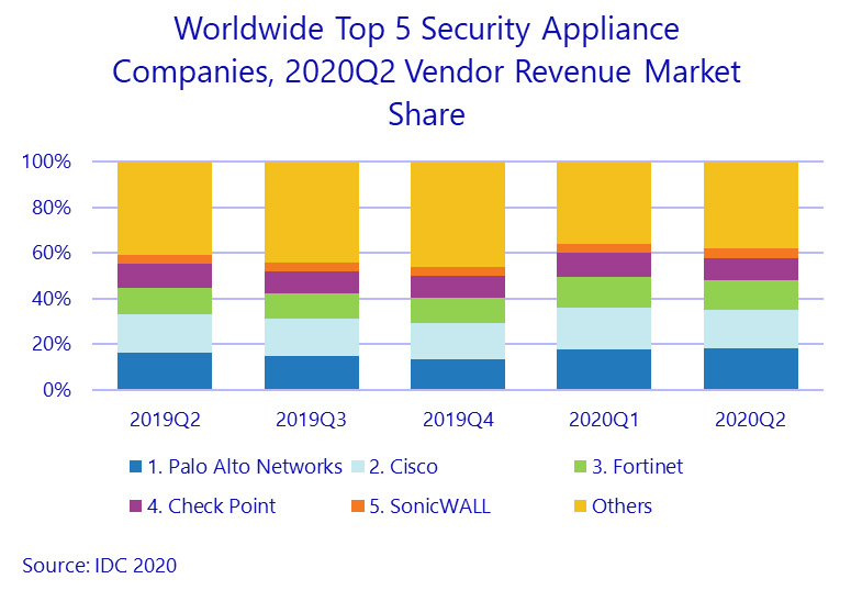 security appliance market 2020