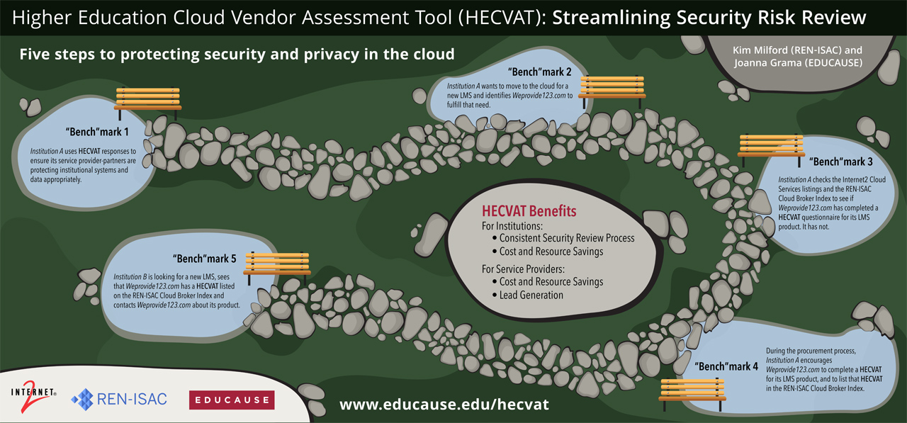 HECVAT toolkit helps higher education institutions assess cloud adoption risks